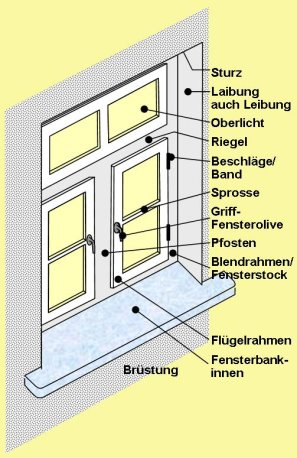 energieberatung fenster. Black Bedroom Furniture Sets. Home Design Ideas