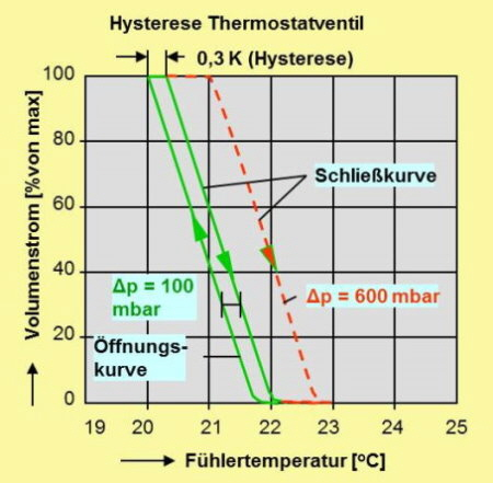 Hysterese-Thermostatventil